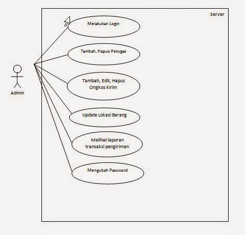 Use case diagram dan deskripsi sistem informasi pengiriman barang use case diagram admin ccuart Images