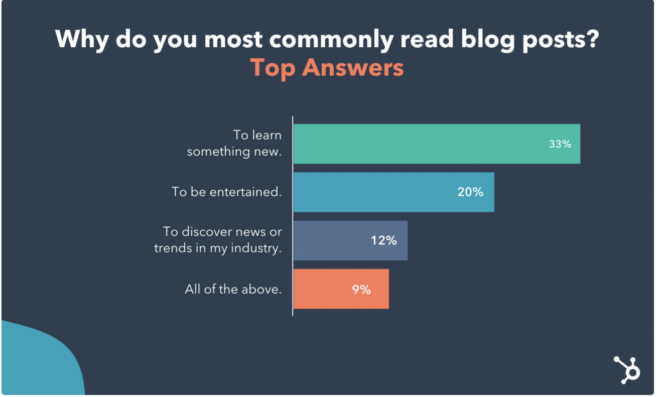 why do people read blog posts survey