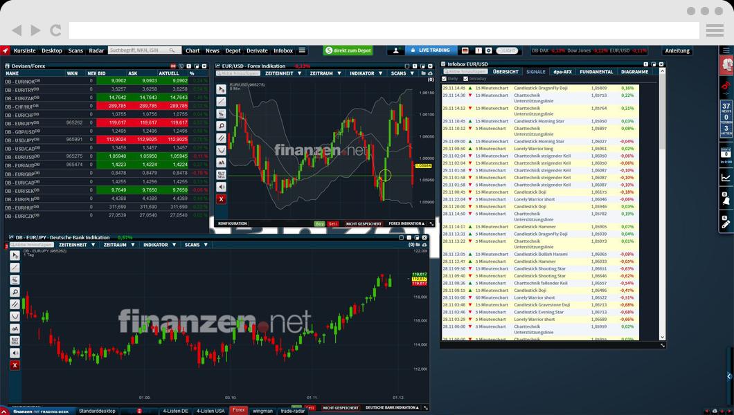 Screenshot Trading Desk bei Finanzen.net