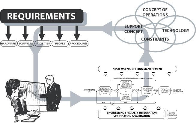systems_engineering_diagram