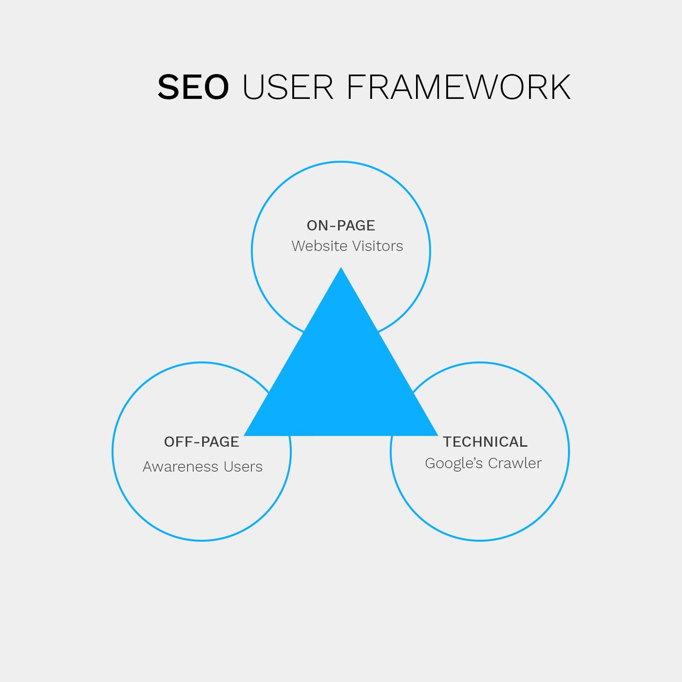 search engine optimization (SEO) user framework