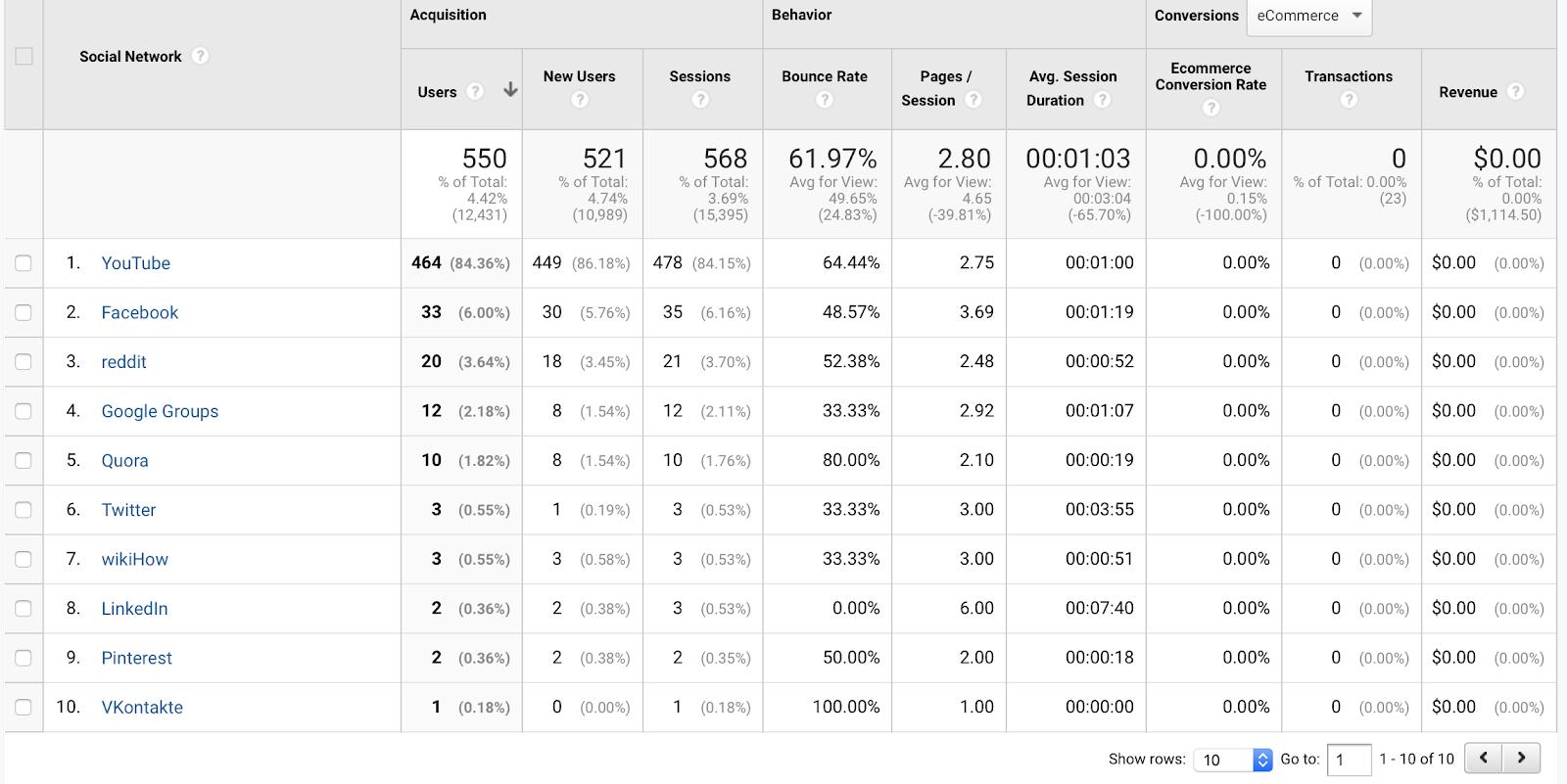 Website Metrics - Social