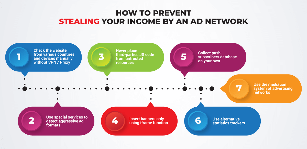Steps for preventing cheating by Ad Network