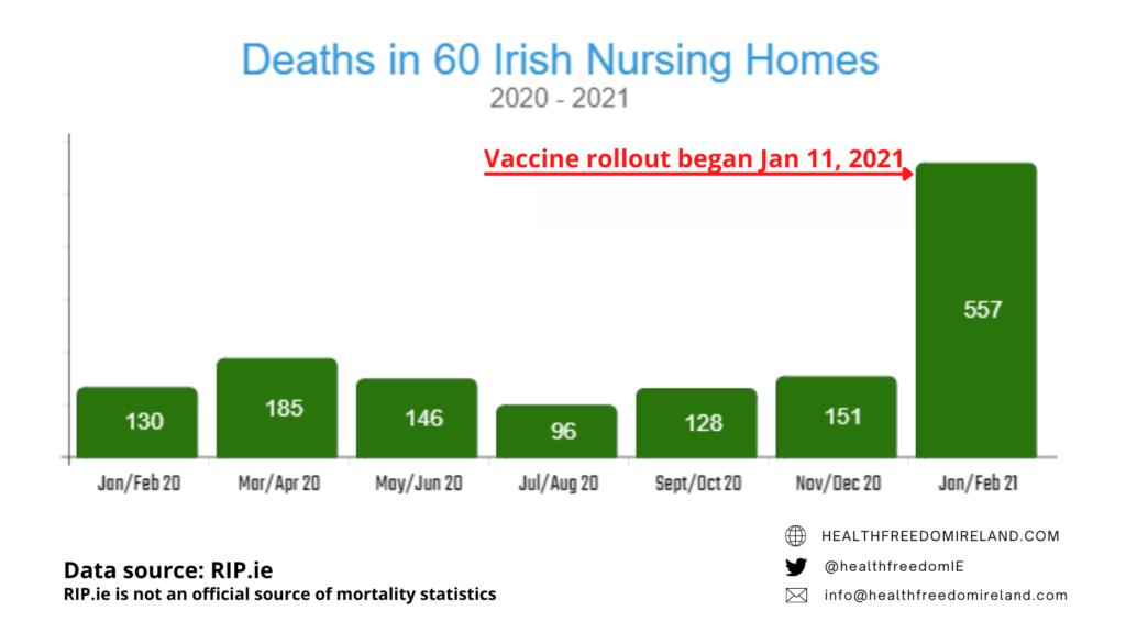 Смертность в 60 ирландских домах престарелых в Ирландии в 2020-2021 годах резко увеличилась 21 января