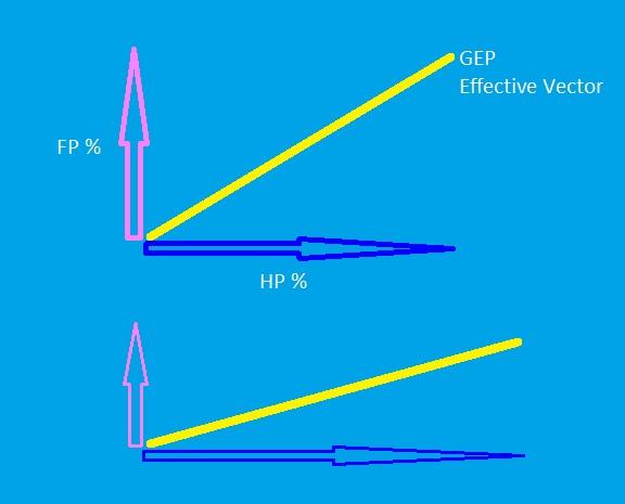 HP FP and GEP vectors.jpg