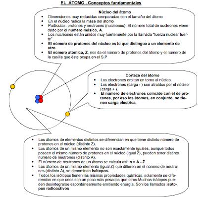 Tema 7 El átomo Sp Enlaces