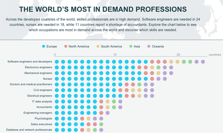 the world's most in-demand professions