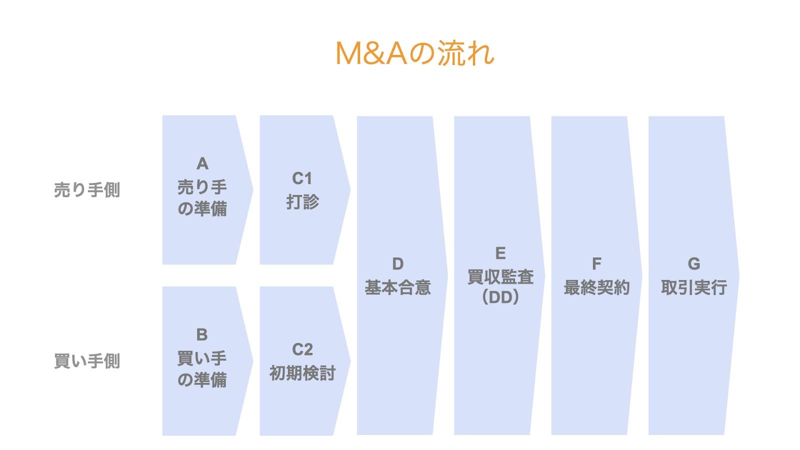 M&Aの流れの全体像