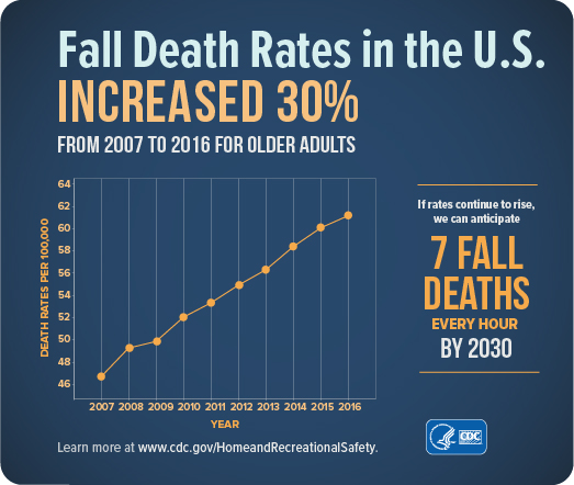 A chart showing the fall and death rates in the United States
