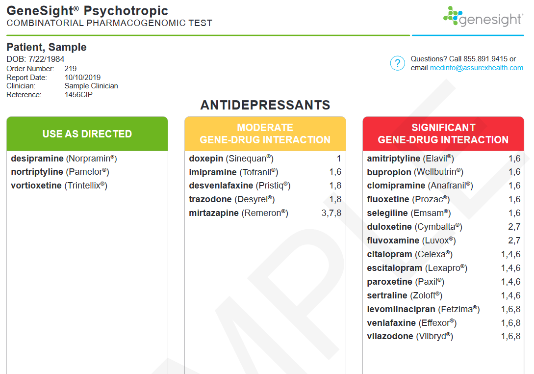Отчет генетического тестирования GeneSight оценивает лекарства по цветовой шкале. Эта шкала сообщает вам и вашему врачу, есть ли у вас какие-либо возможные генно-лекарственные взаимодействия.