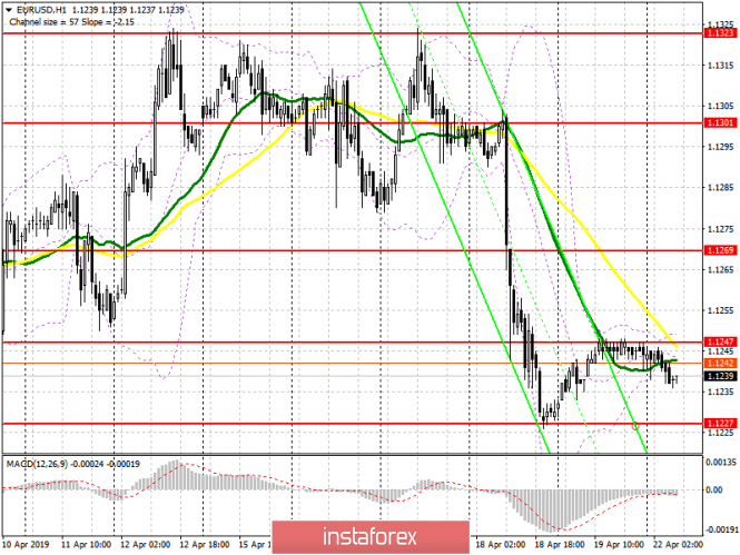 EUR/USD: plan for the European session on April 22. Easter Monday