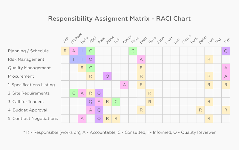 RACI chart cross company integration