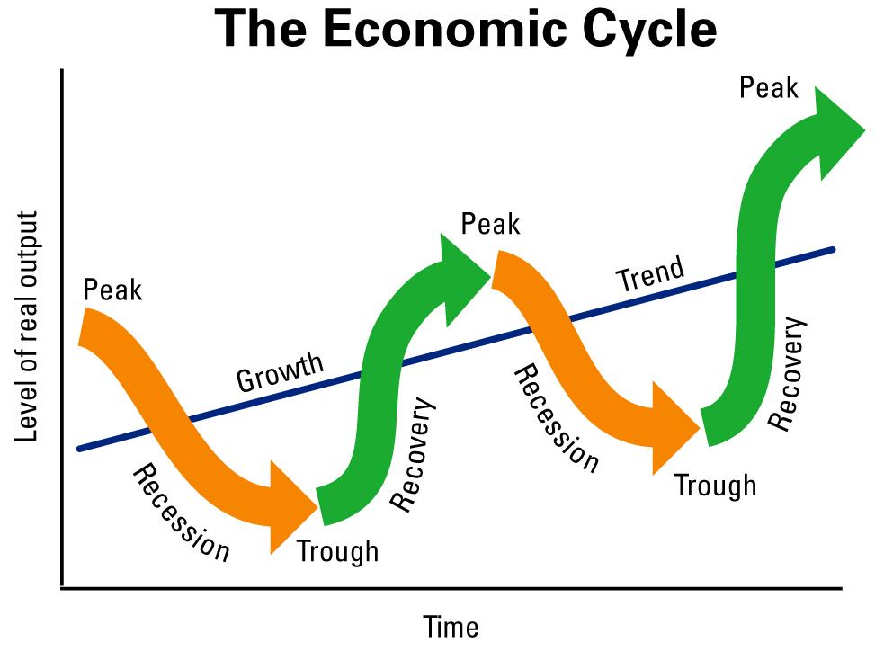 「ray dalio economic machine」の画像検索結果