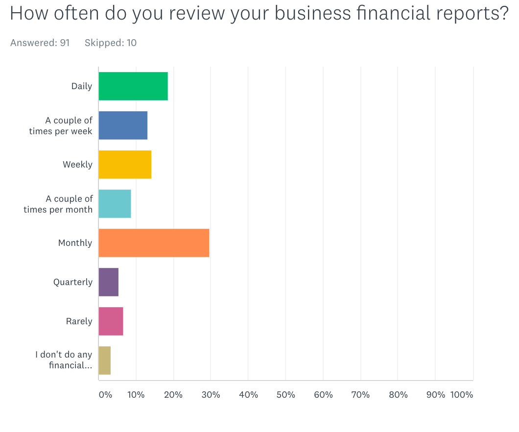 business financial report frequency