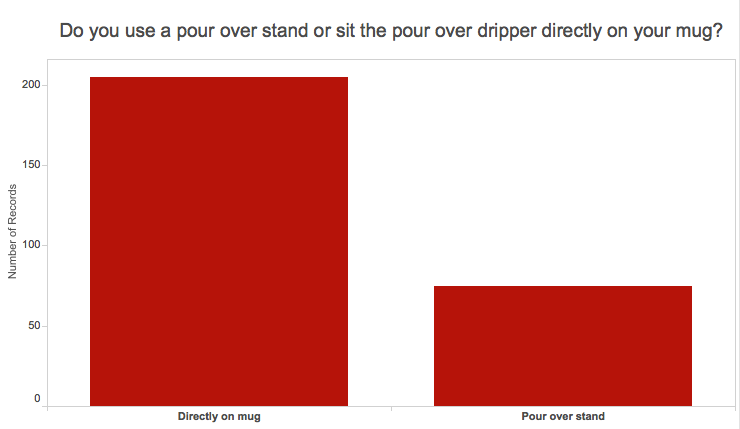 Graph of number of people who use a pour over coffee stand: 27%