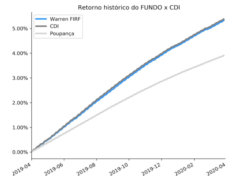 Retorno histórico do Fundo Warren Renda Fixa x CDI, gráfico