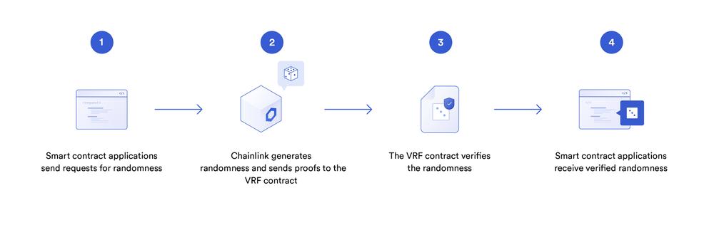 Chainlink's VRF