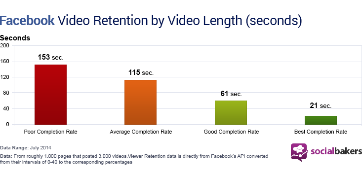 Facebook video retention by video length in seconds showing poor completion to best completion rate.