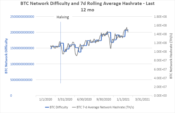 BTC Network Difficulty and 7d Rolling Average Hashrate - Last 12 mo