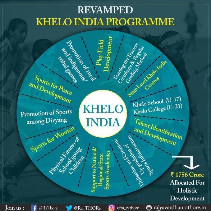 Image result for Learning outcome khelo india fitness programme