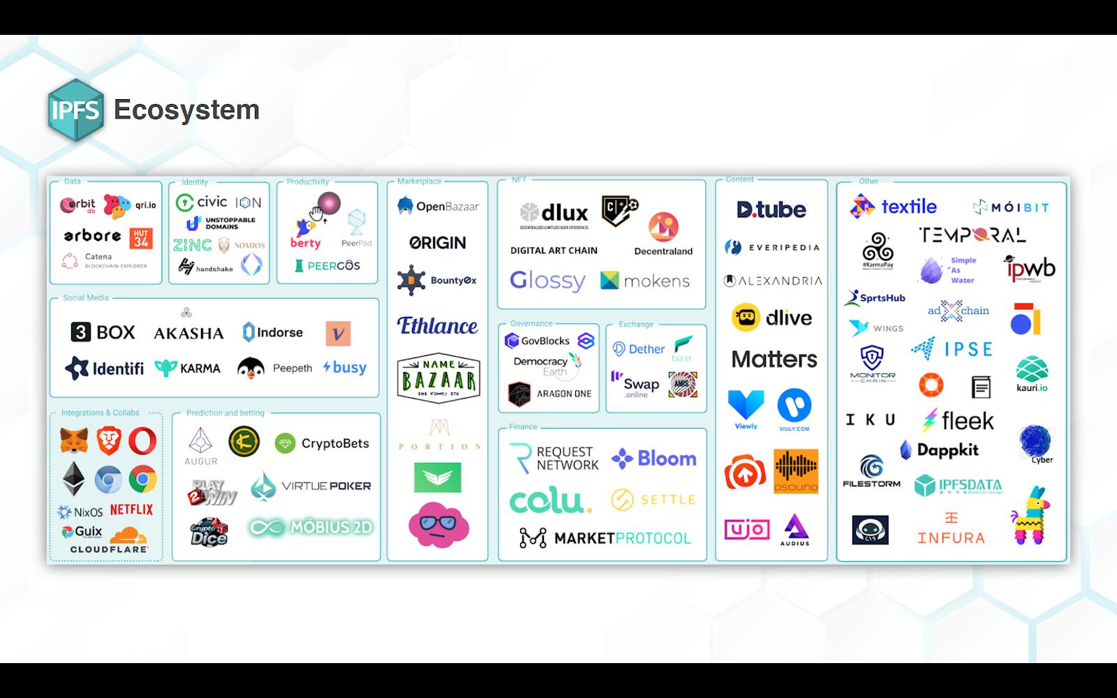 IPFS ecosystem