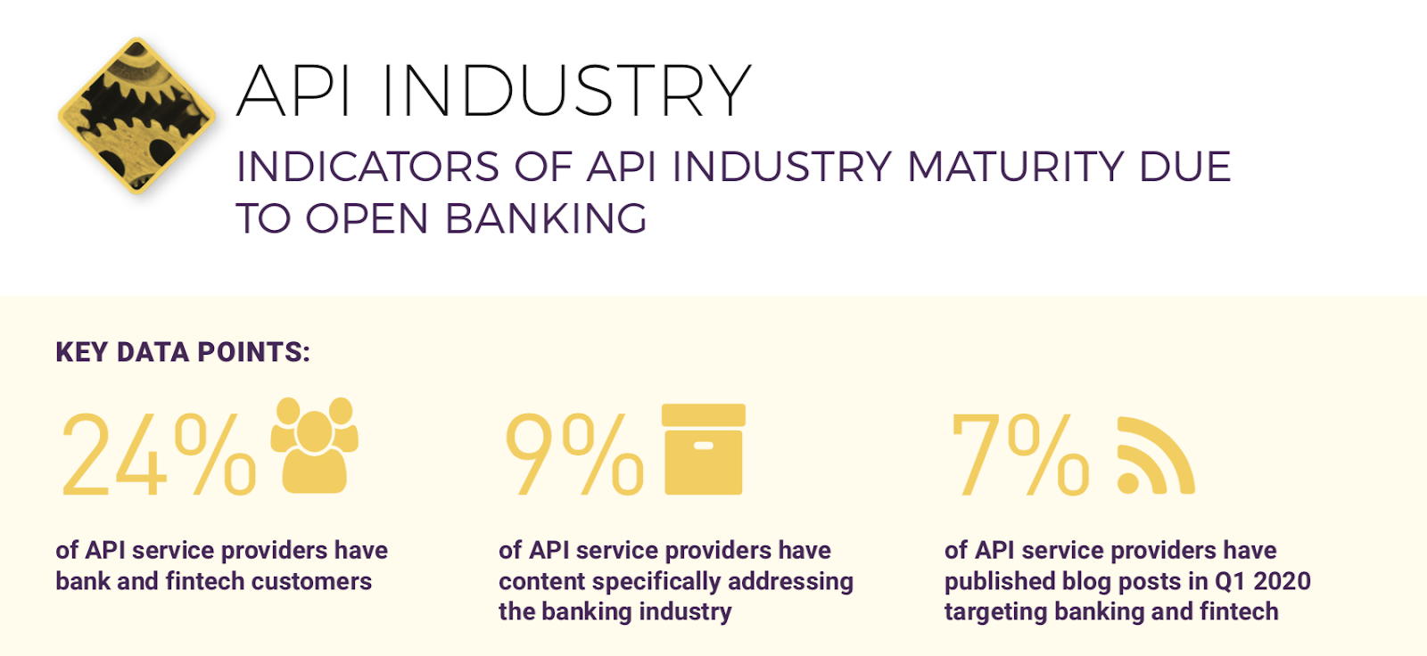 Infographic stating that 24% of API service providers have bank and fintech customers, 9% have content specifically addressing the banking industry, and 7% published blogs in Q1 targeting bank and fintech