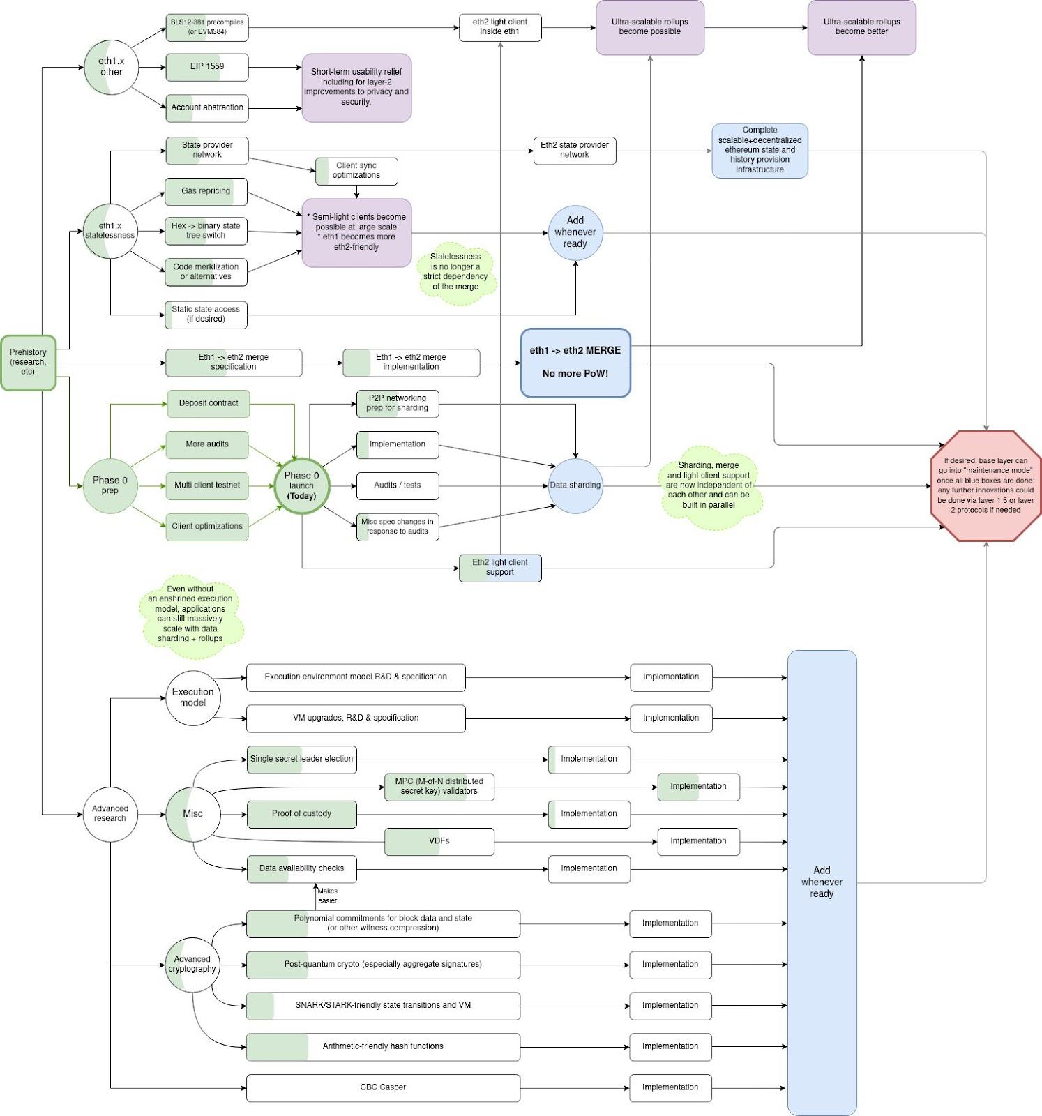 Дорожная карта Ethereum 2.0.