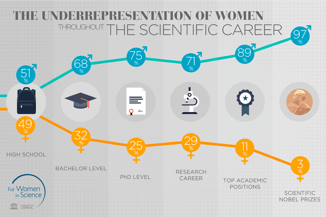 Science gender gap
