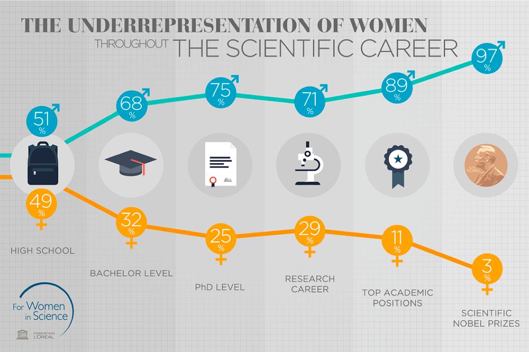 Science gender gap