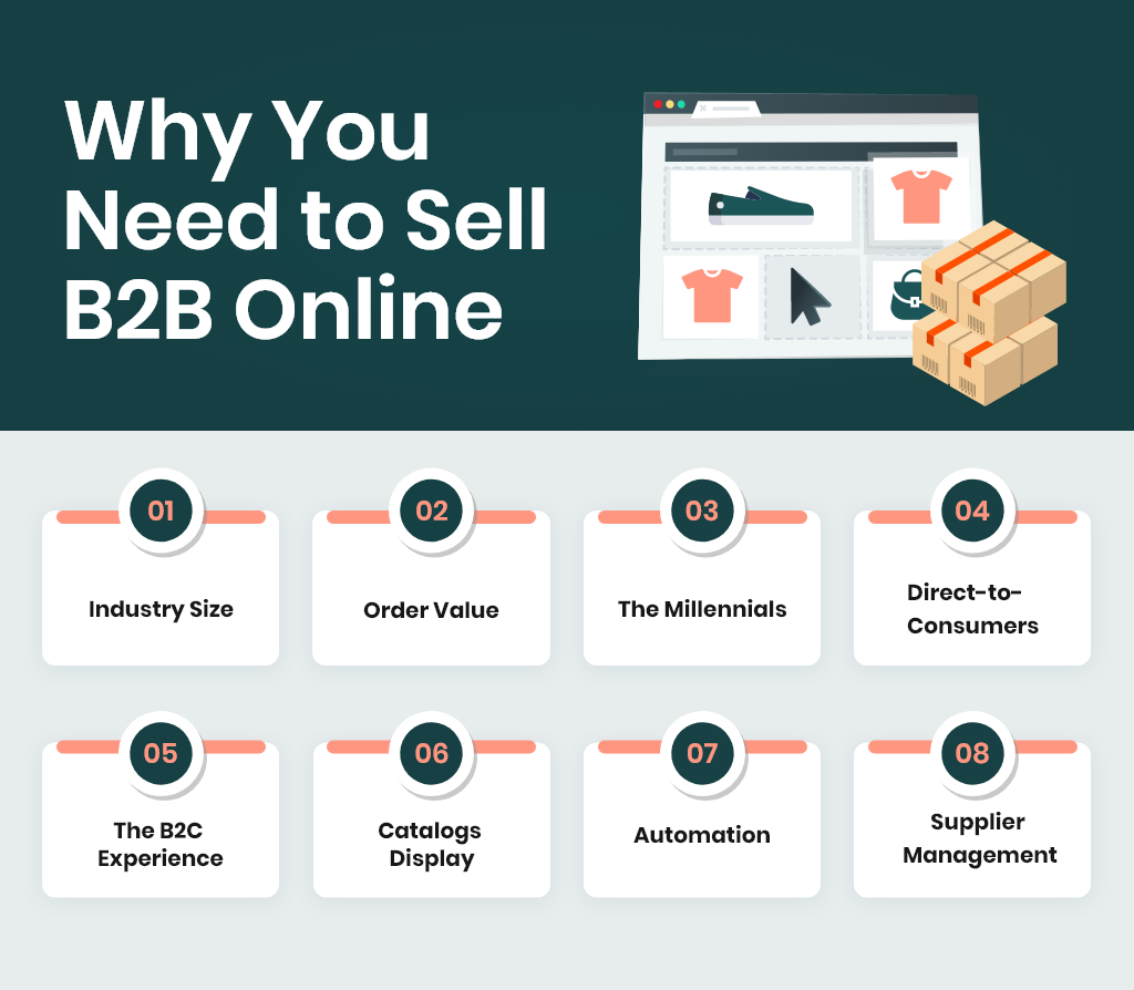 Why You Need to Sell B2B Online: