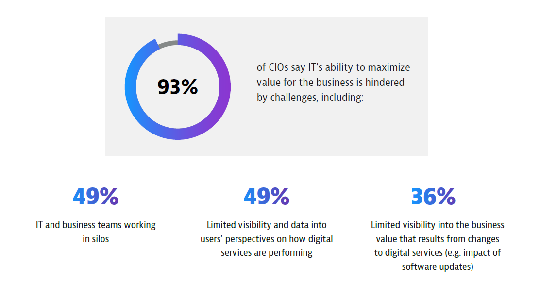 CIOs says IT's ability to maximise business value is hindered by silos