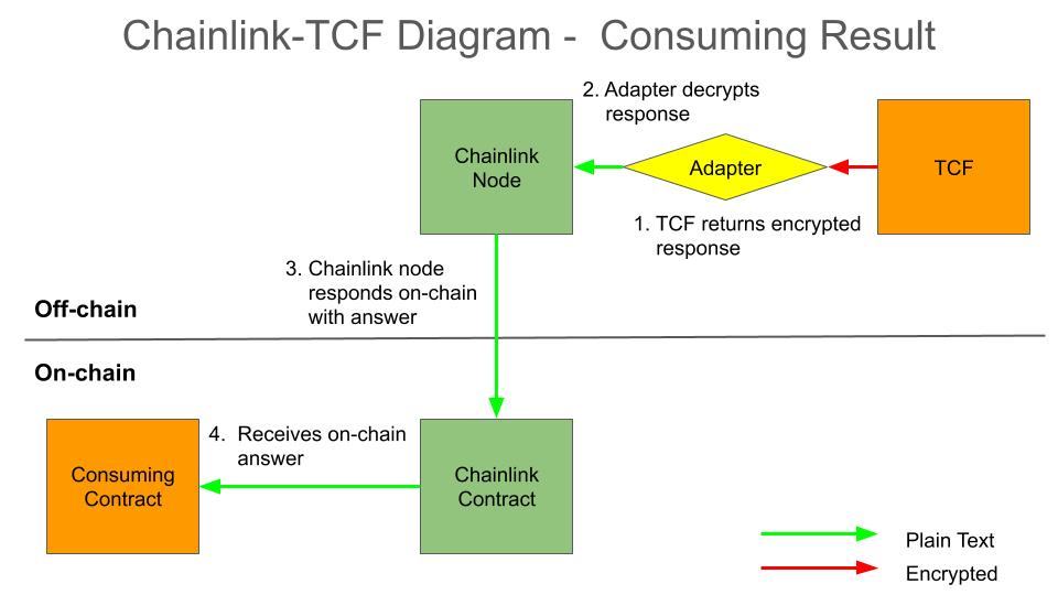 How use Chainlink Nodes to relay an output from the completed TCF work order to the consuming smart contract