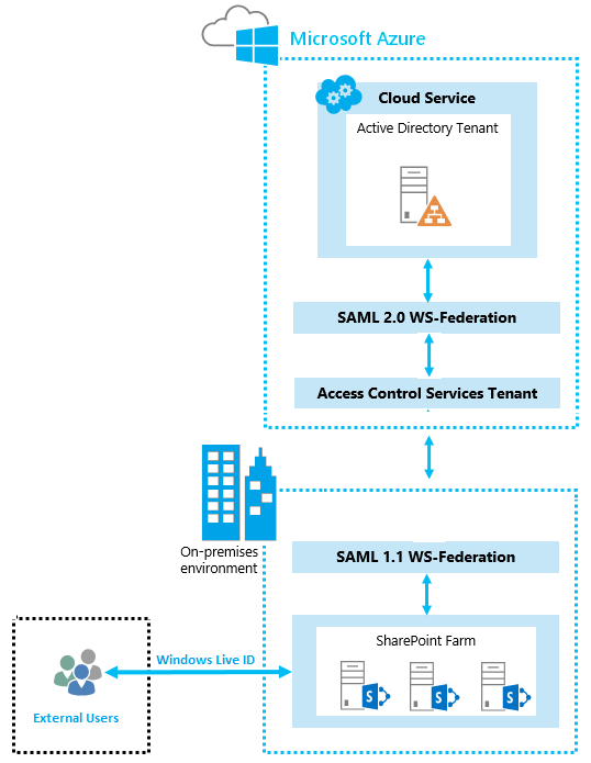 SAML Authentication with Windows Live ID