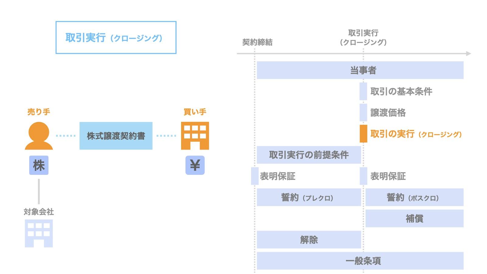 株式譲渡契約における取引の実行(クロージング)