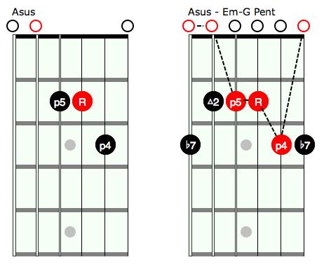 Open Chords and Pentatonic | Rock Prodigy Blog