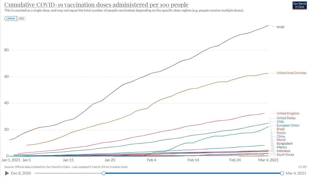 Vaccination progress in South Korea