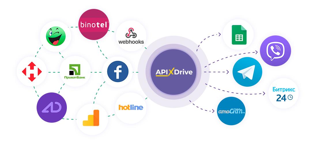 ApiX-Drive – сервис для автоматизации бизнеса