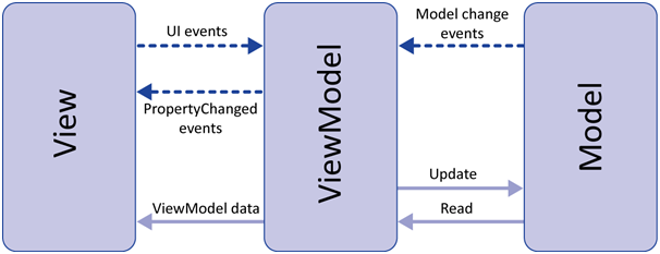 Image result for Model View View-Model (MVVM)