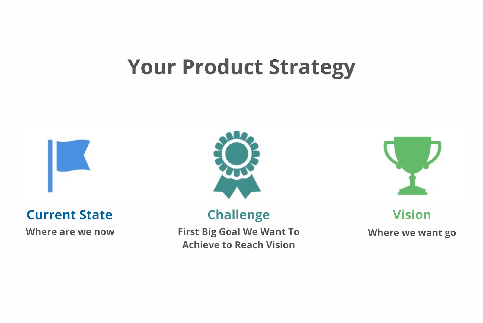 key elements for a product strategy