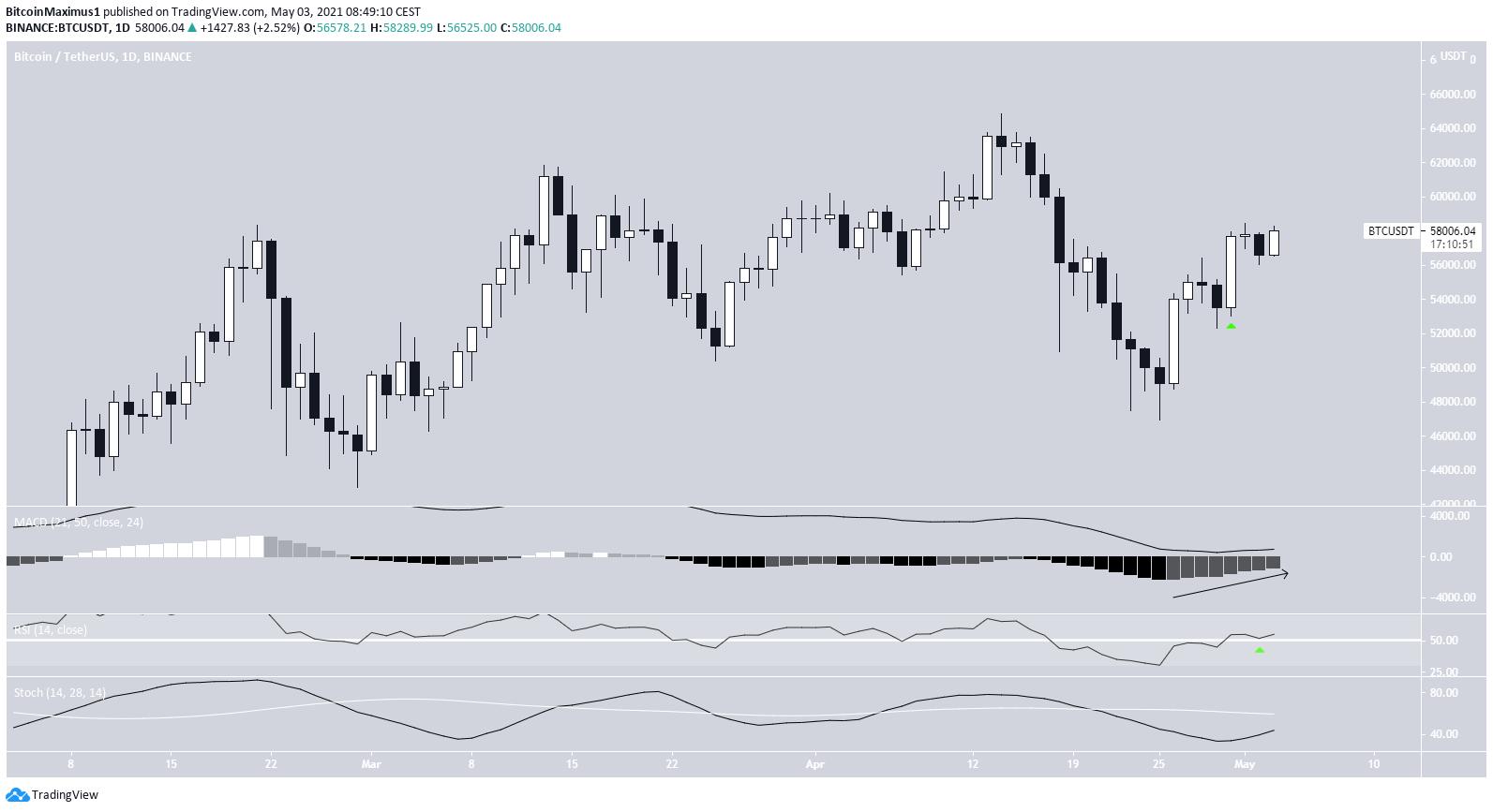 Bitcoin Chart Preis Kurs Daily 03.05.2021