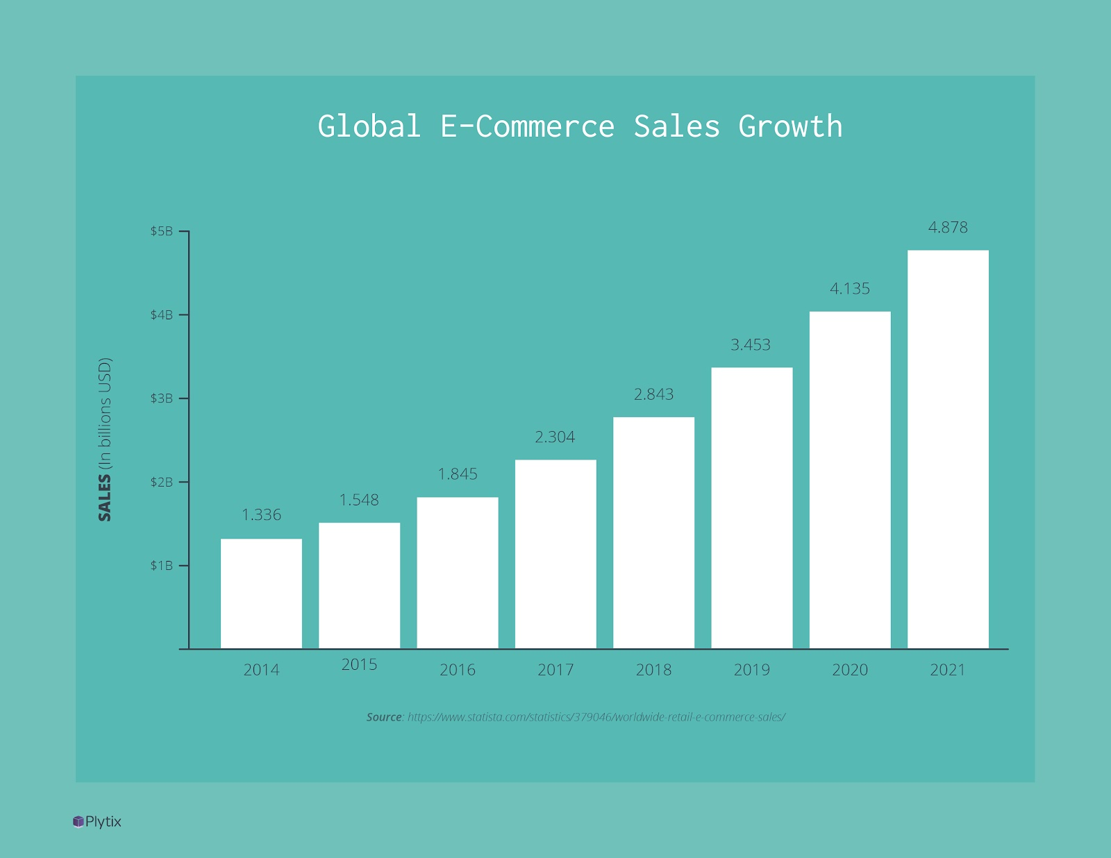 Yet Ecommerce Sales are Growing Steadily