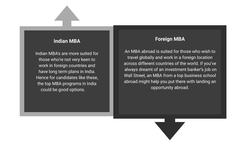 Indian MBA Foreign MBA
