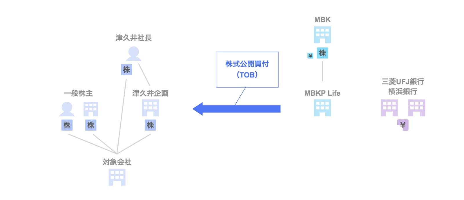 投資事例:MBKパートナーズによるツクイホールディングスへの投資