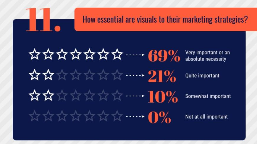 The importance of visuals in marketing