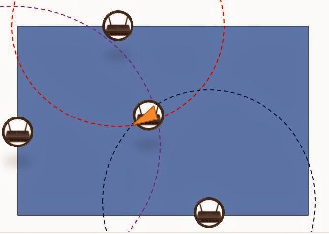 Fig. 4 三角定位示意圖