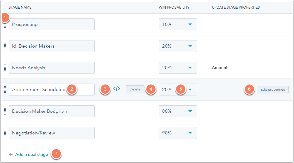 deal stages in hubspot crm