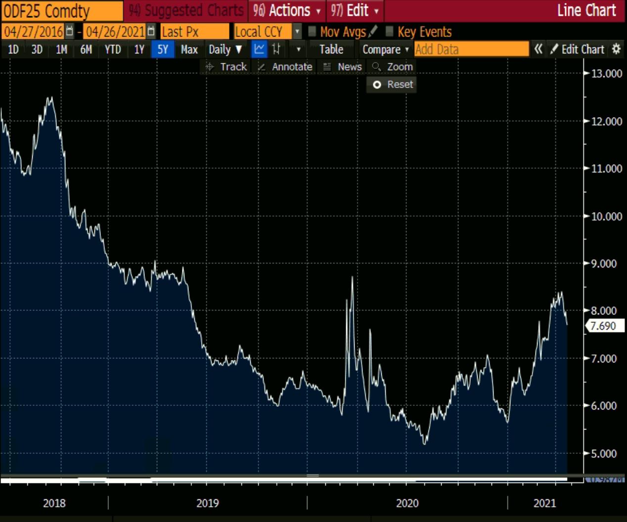 Gráfico com desempenho do juro de 2018 a 2021.