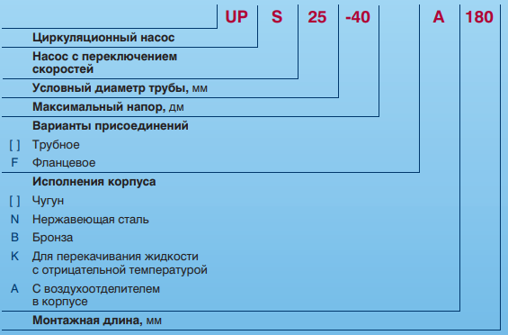 Grundfos UPS 25-60 А