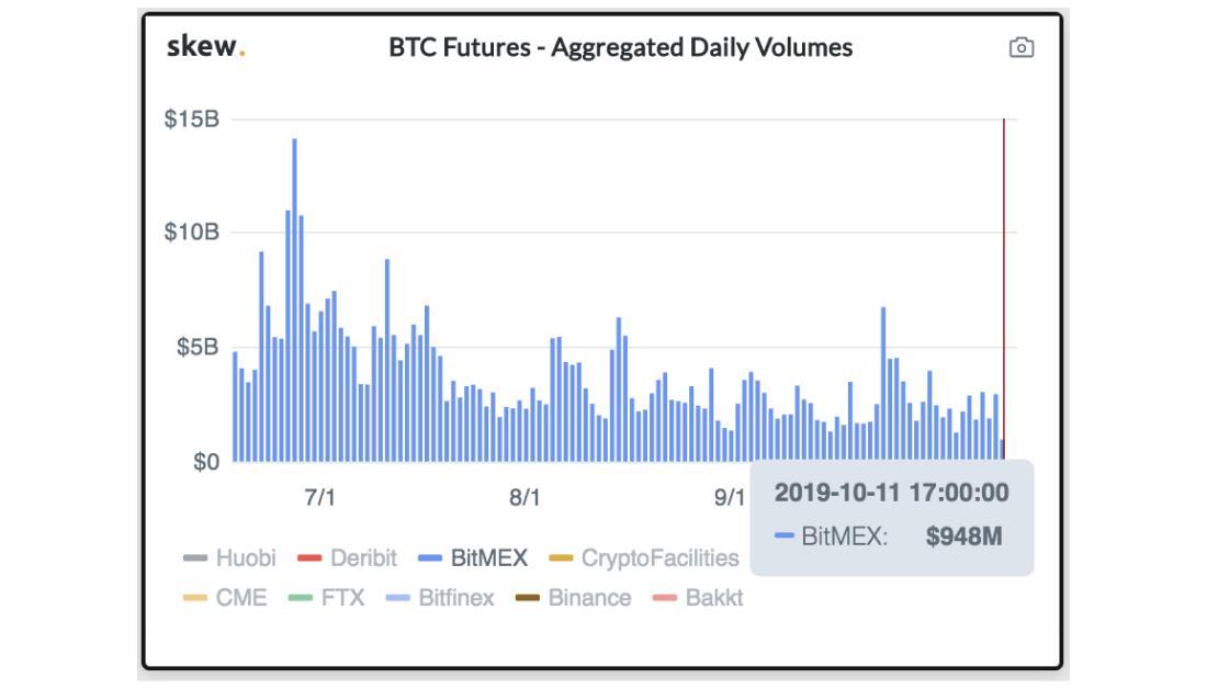 Imagen de Futuros de Bitcoin.
