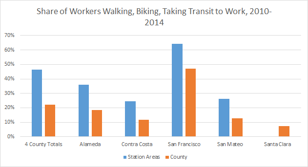 Share of Workers Walking, Biking, Taking Transit